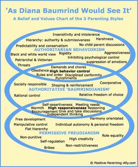 positive parenting a simple concise and complete guide to positive parenting books parenting styles model chart of diana baumrind s