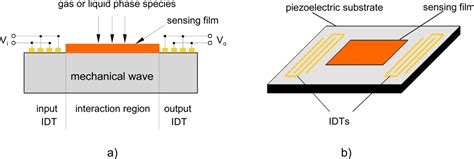 sensors free full text a review of the cmos buried sensors free full text surface generated acoustic wave