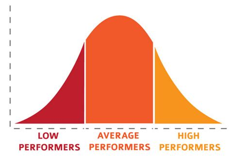 on average does it take 3 to 4 mnths for hair growth with biotin what is the average sat score