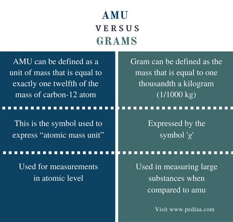 the mass of 12 protons is approximately equal to difference between amu and grams definition calculation