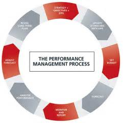 performance management process template performance management process diagram management of
