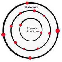 Silicon Protons Neutrons And Electrons Solar Panels Energygroove Net
