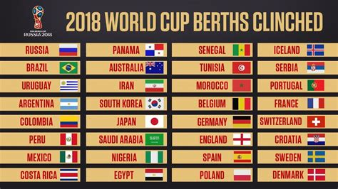 d world cup 2018 2018 world cup who has qualified for the finals in