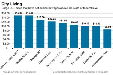 cost of living minimum wage graph americans are spending 153 billion a year to subsidize