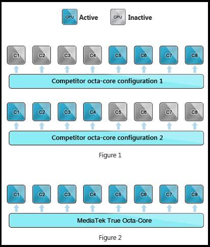 mediatek announces world's first true octa core processor