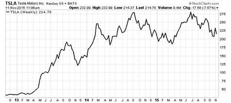 Tesla Motors Chart Tsla Stock This Should Keep Tesla Motors Inc
