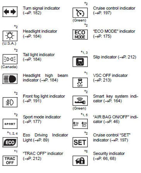 toyota corolla warning lights toyota 4runner warning light symbols