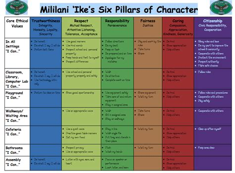 6 Pillars Of Character Worksheets by 100 Character Education Worksheets Trustworthiness