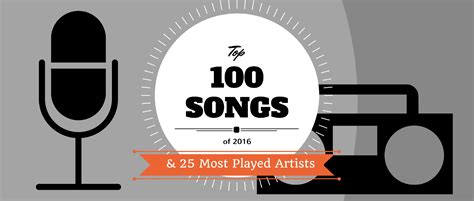 Top 100 Songs Driverlayer Search Engine by Top 100 Songs Driverlayer Search Engine