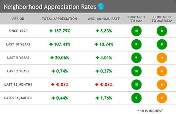 location inc real estate housing values appreciation rates