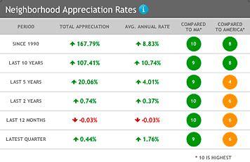 location inc real estate housing values appreciation rates