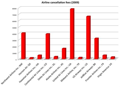 united fees which airlines charge the most in ticket cancellation fees