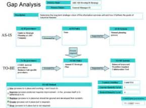 as is to be gap analysis template it service excellence measuring and managing it as a