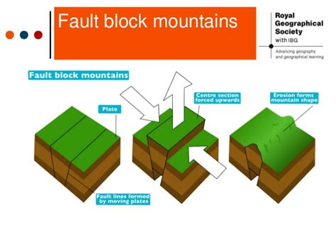 fault block diagrams the formation of mountains
