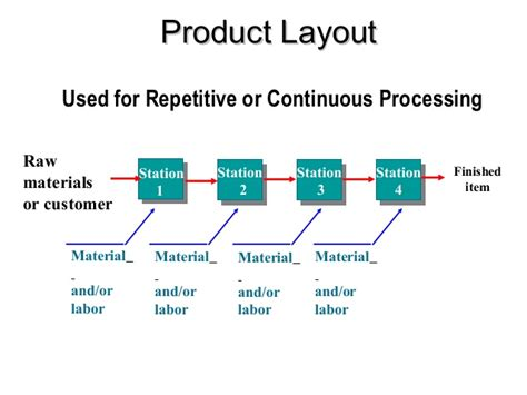 product layout diagram product service profiling