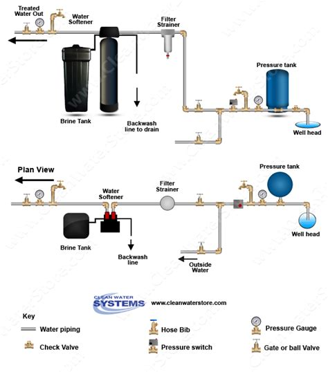 water softener diagram brine tank diagram brine get free image about wiring diagram