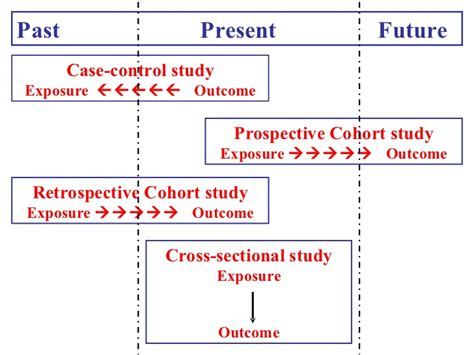 retrospective cross sectional study study designs