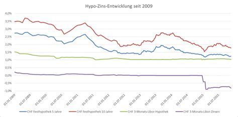 zinsen vergleich banken zinsprognose dezember 2015 moneypark ag