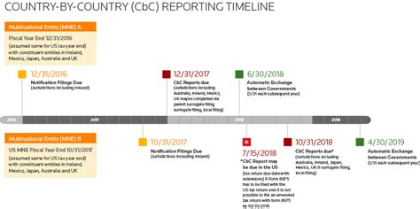 Oecd Cbc Reporting Template