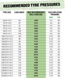 Tire Air Pressure Load Chart A Comprehensive Guide To Tyres Lifesure