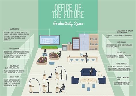 office layout of the future age concerned totaljobs