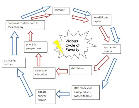 the cycle of poverty diagram vicious circle high speed independence