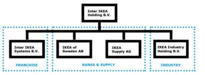 ikea organization ikea organizational structure expecting benefits from a