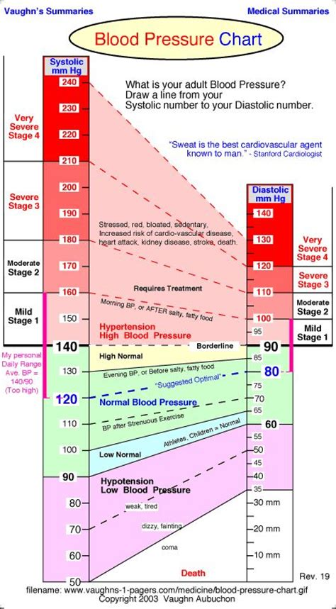 c section due to high blood pressure normal blood pressure chart hemoglobin pinterest