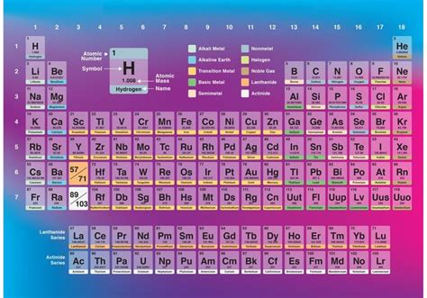 periodic table free hd images