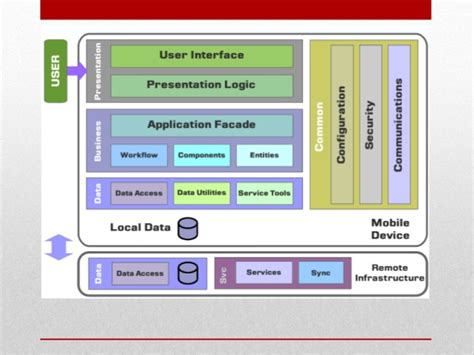 mobile architecture diagram architecture of mobile software applications