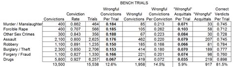 bench trials nodakwc