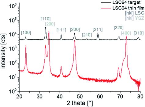 xrd pattern exle surface chemistry of la 0 6 sr 0 4 coo 3 δ thin films and