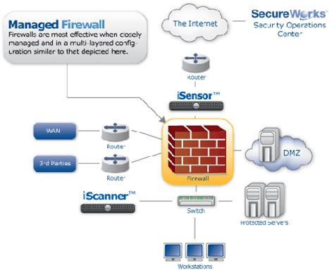 Firewall In Cyber Security For Mba by Security 2008 Firewall Drumpdfs