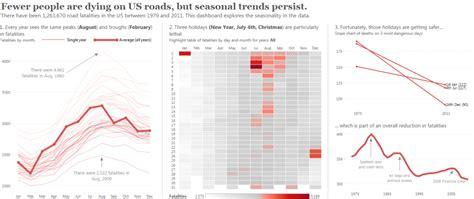 jobs report solid job gains belie economic unease wsj borders in tableau viz a good exle dashboard