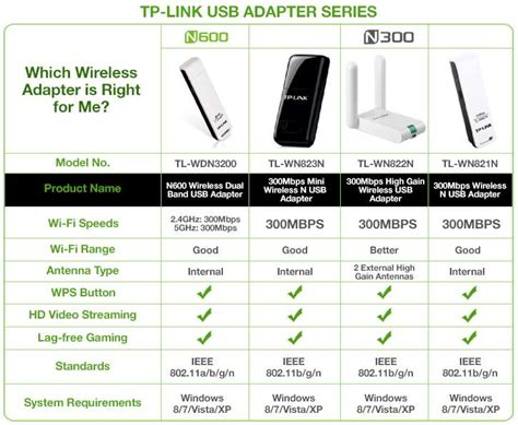 Sale Tp Link Tl Wdn3200 N600 Wireless Dual Band Usb Adapter tp link tl wdn3200 n600 wireless dual band usb adapter 300mbps 2 4ghz 300mbps 5ghz dual band