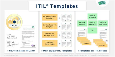 itil process templates itil checklists it process wiki