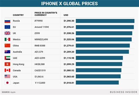 how much apple s iphone x costs around the world business insider