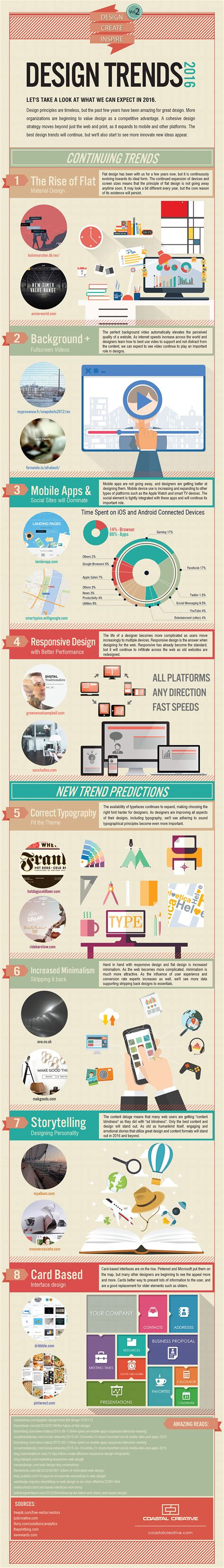 blog layout trends webdesign trends 2016 in mooie infographic