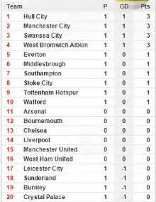 epl division 1 table hull city 2 1 leicester city premier league chions