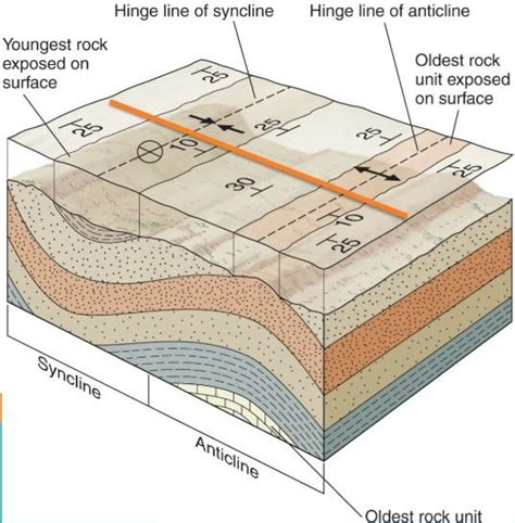cross section geology definition physical geology final exam geology 1403 with imrecke at