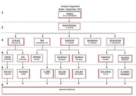 membuat struktur organisasi sederhana tetesan embunqu