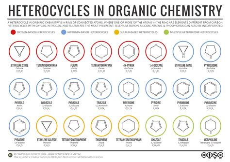 organic chemistry simple heterocycles in organic chemistry infographic