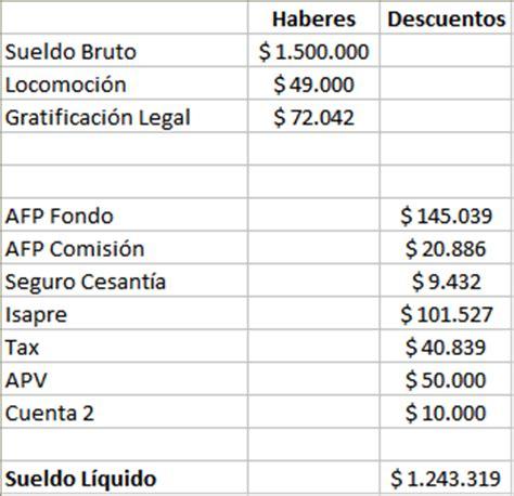 calculo anual 2015 de sueldos con liquidacion sinapte 237 na 24 7 sepa c 243 mo calcular su liquidaci 243 n de