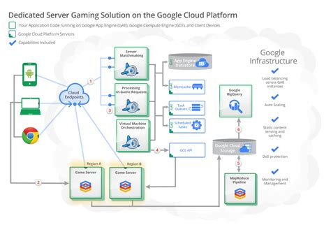 data science on the cloud platform implementing end to end real time data pipelines from ingest to machine learning books cloud platform check out technical solutions