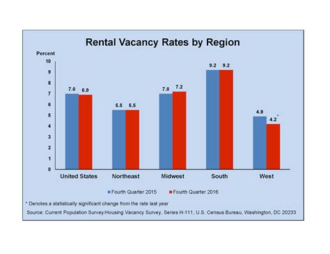 Portland Oregon Apartment Vacancy Rates Hfo S News For Multifamily Apartment Investors