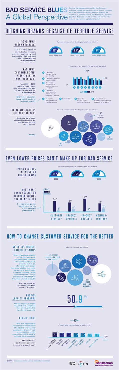 113 best customer service images on pinterest customer service