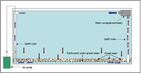 Harga Pompa Aquarium Gantung l a w e t aquarium mengenal sistem filter aquarium