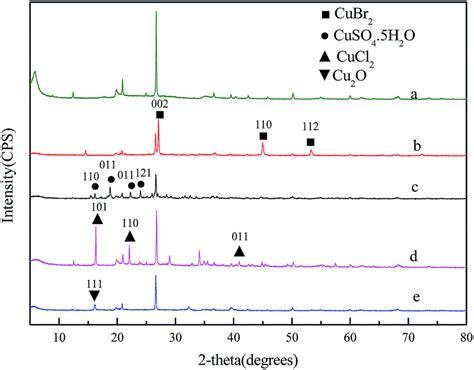 xrd pattern of bentonite deep adsorption desulfurization of liquid petroleum gas by