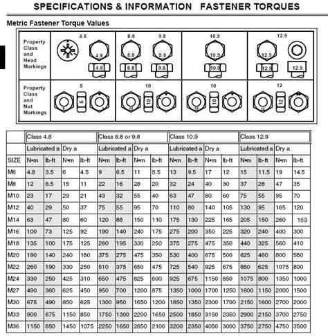 torque setting table astrosafari torque specs list