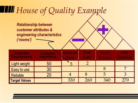 house of quality template qcd pencil